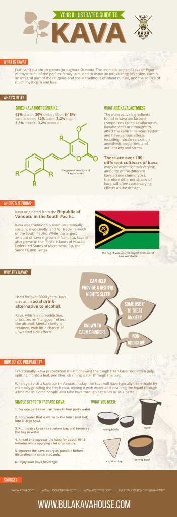 Kava-Infographic Guide to kava